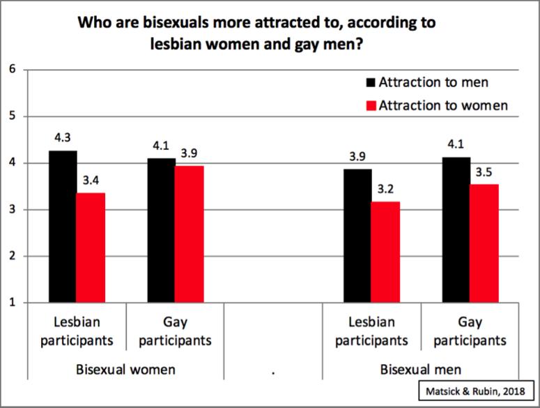 Onderzoek naar opvattingen over biseksualiteit onder lesbo's en homo's