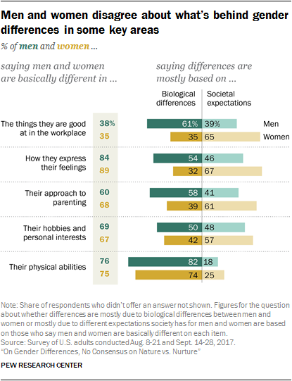 PEW gender differences