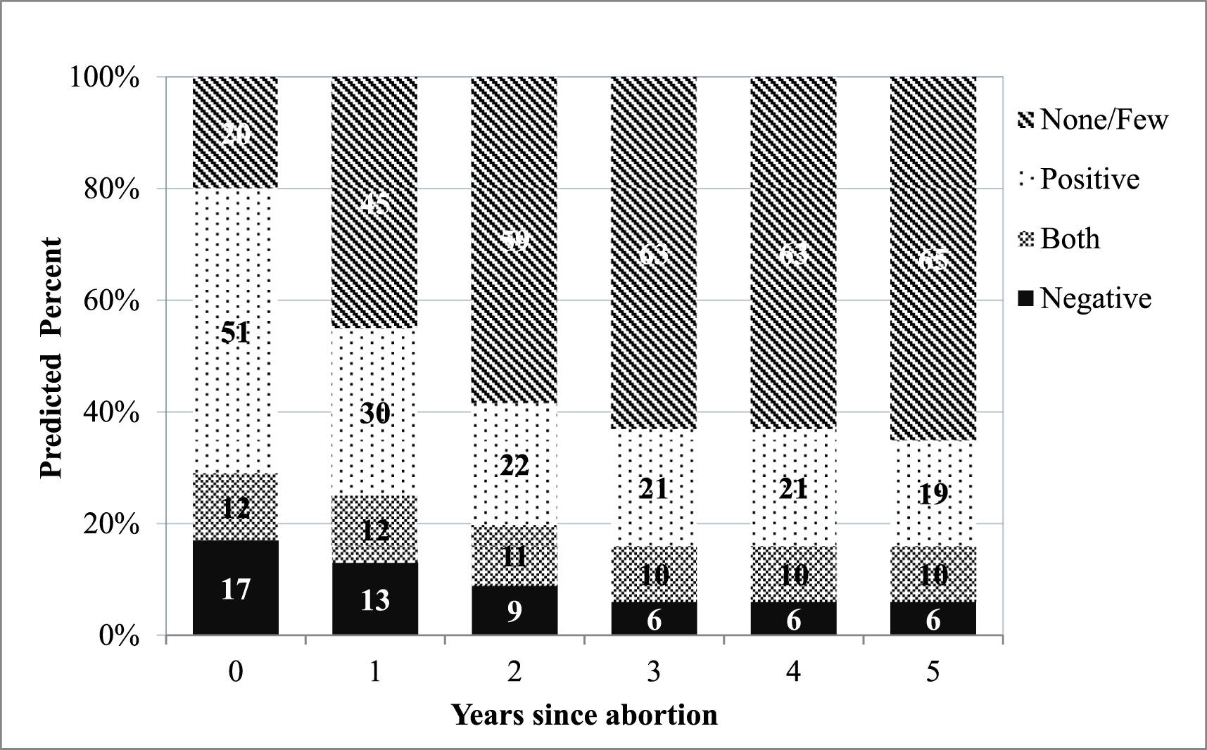 Negatieve gevoelens en abortus